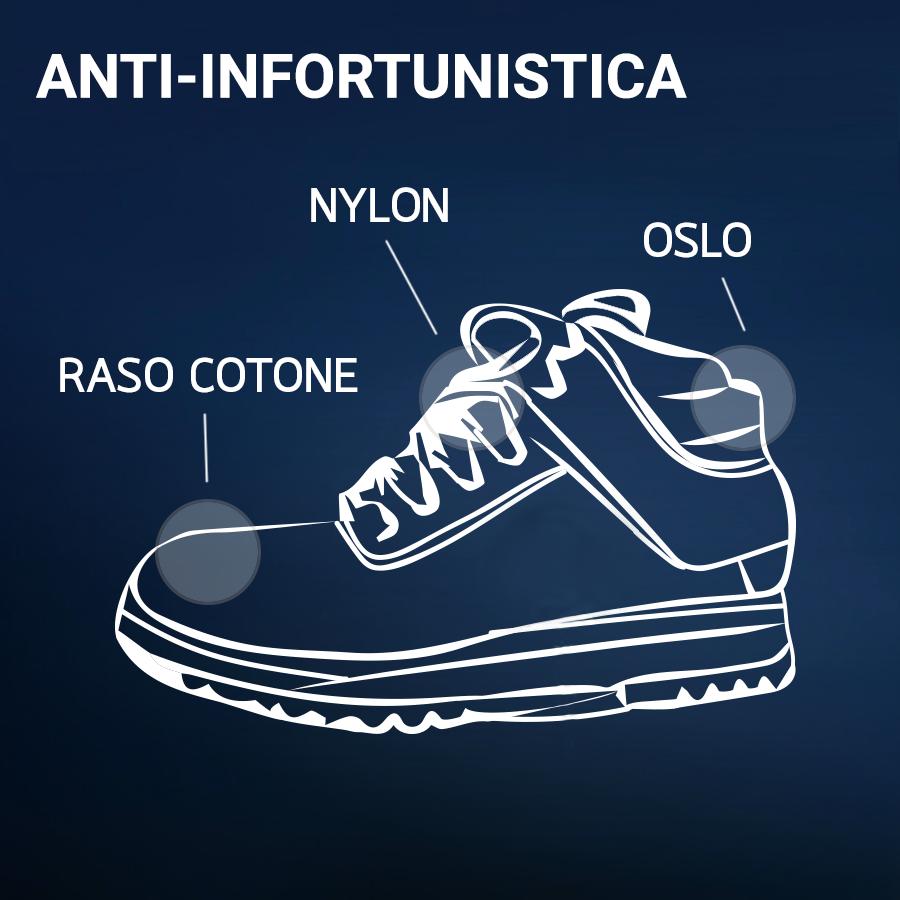 Anti-Infortunistica